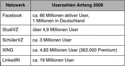 Nutzerzahlen der sozialen Netzwerke