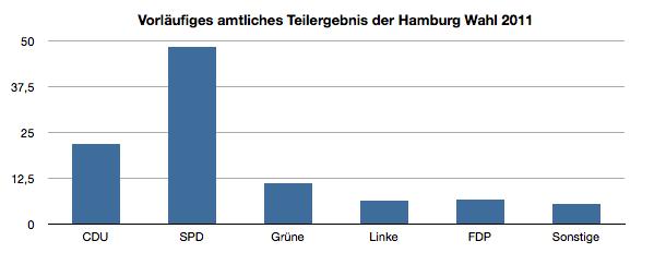 Wahlergebnis in Hamburg 2011