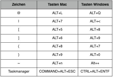 Tastenkombinationen für Sonderzeichen am Mac
